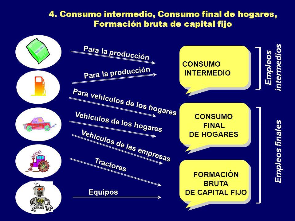 4. Consumo intermedio, Consumo final de hogares, Formación bruta de capital fijo CONSUMO FINAL DE HOGARES Para vehículos de los hogares Vehículos de l