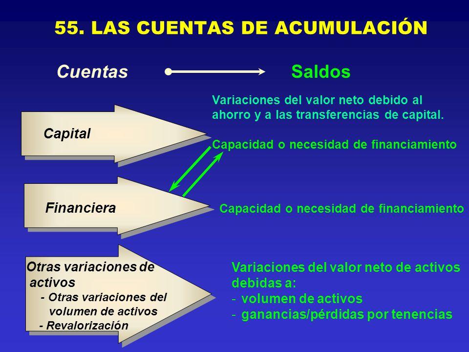 55. LAS CUENTAS DE ACUMULACIÓN Variaciones del valor neto de activos debidas a: -volumen de activos -ganancias/pérdidas por tenencias Otras variacione