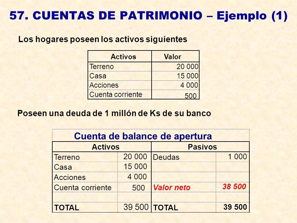 57. CUENTAS DE PATRIMONIO – Ejemplo (1) Los hogares poseen los activos siguientes Poseen una deuda de 1 millón de Ks de su banco ActivosValor Terreno2