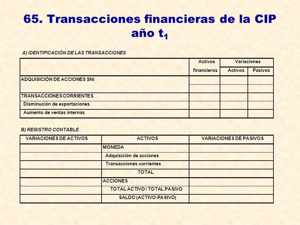 65. Transacciones financieras de la CIP año t 1 A) IDENTIFICACIÓN DE LAS TRANSACCIONES ActivosVariaciones financierosActivosPasivos ADQUISICIÓN DE ACC