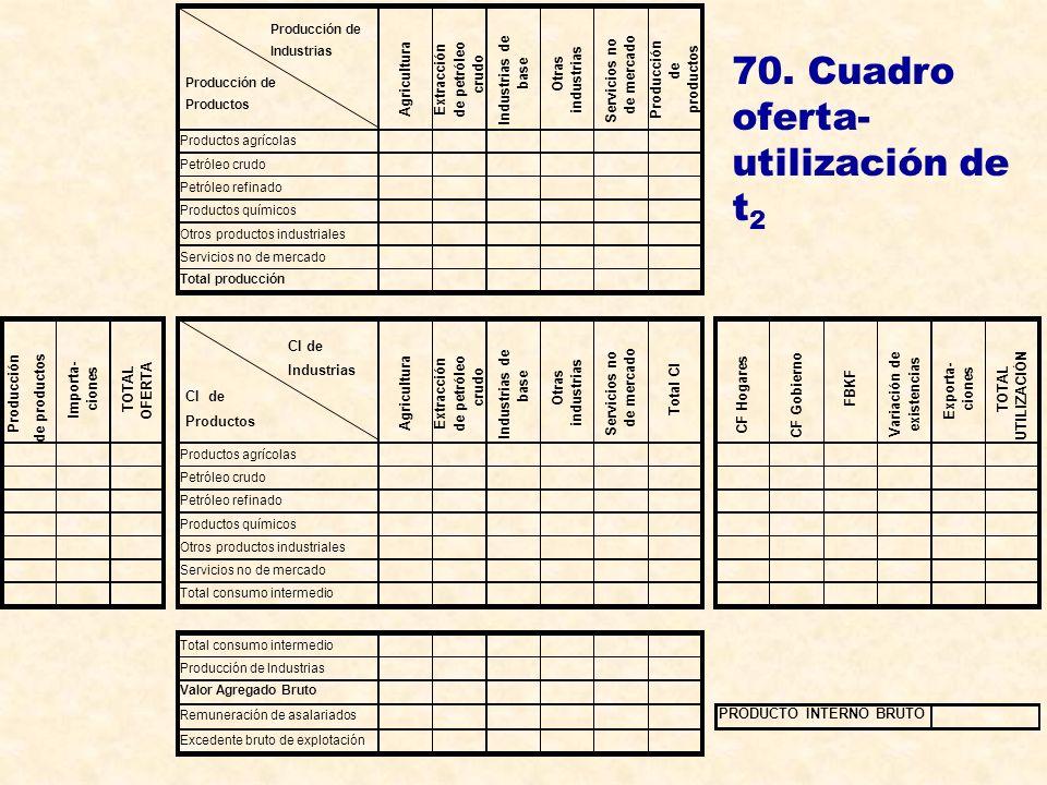 70. Cuadro oferta- utilización de t 2