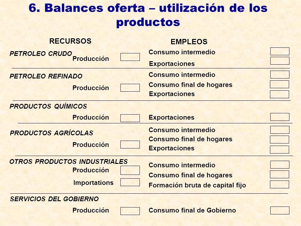 6. Balances oferta – utilización de los productos Producción RECURSOS PETROLEO CRUDO PETROLEO REFINADO OTROS PRODUCTOS INDUSTRIALES SERVICIOS DEL GOBI
