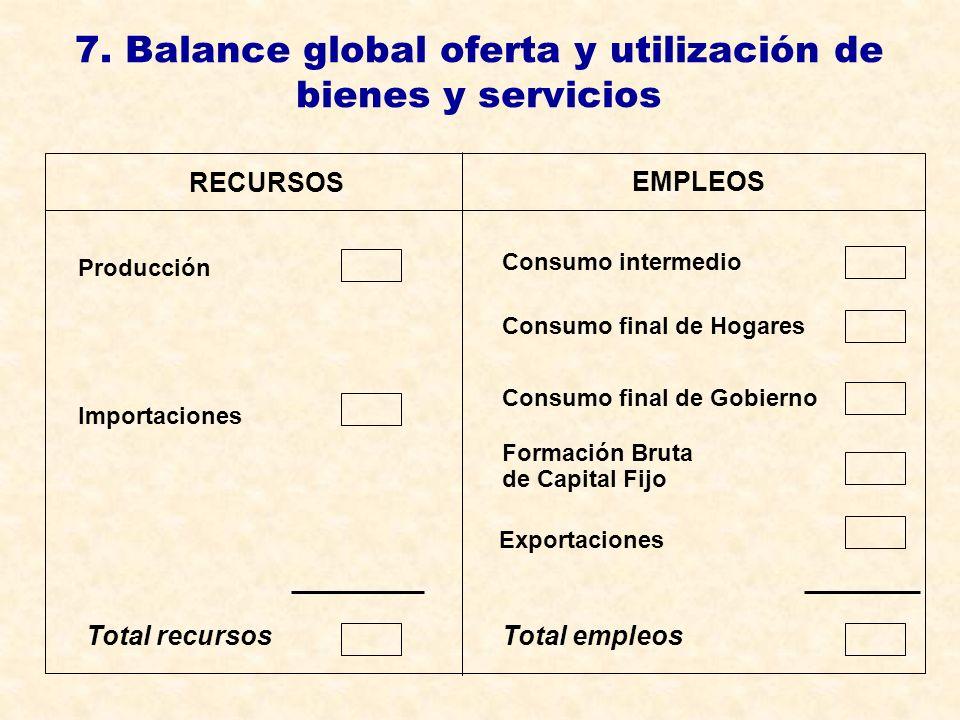 7. Balance global oferta y utilización de bienes y servicios Consumo final de Hogares Consumo intermedio Consumo final de Gobierno Formación Bruta de