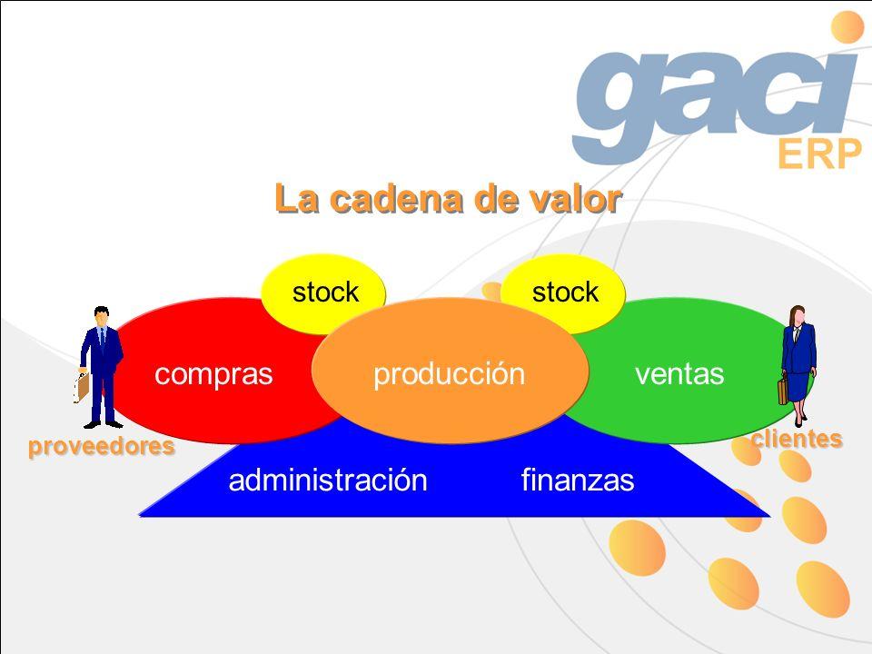 administraciónfinanzas compras stock producciónventas La cadena de valor clientes proveedores