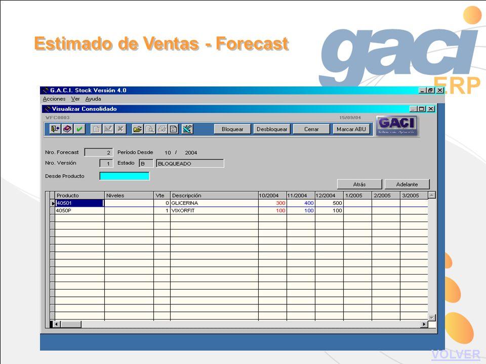 Estimado de Ventas - Forecast VOLVER