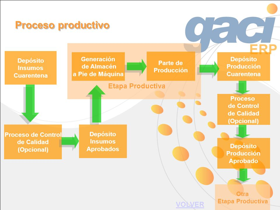 Etapa Productiva Generación de Almacén a Pie de Máquina Parte de Producción Proceso de Control de Calidad (Opcional) Depósito Insumos Aprobados Depósi
