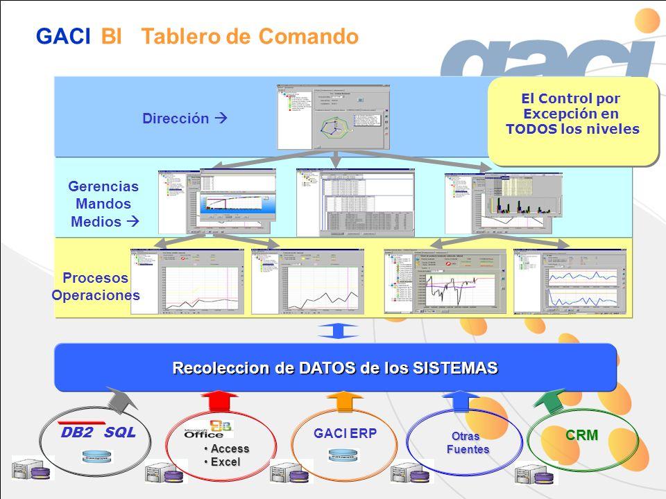 Dirección Gerencias Mandos Medios Procesos Operaciones El Control por Excepción en TODOS los niveles El Control por Excepción en TODOS los niveles Rec