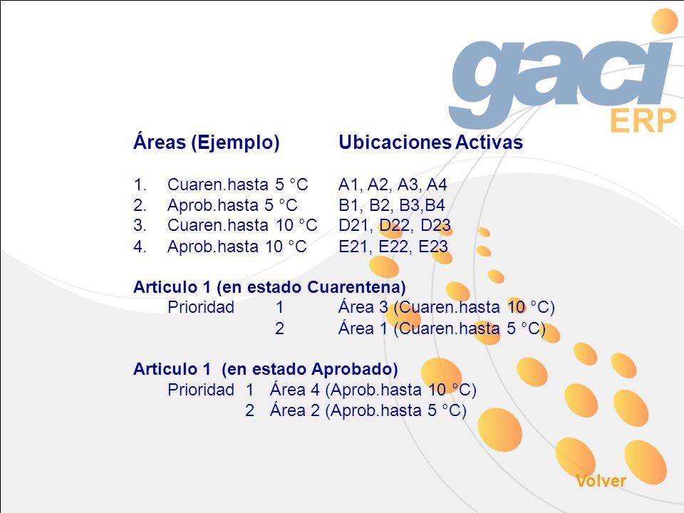 Áreas (Ejemplo)Ubicaciones Activas 1.Cuaren.hasta 5 °CA1, A2, A3, A4 2.Aprob.hasta 5 °CB1, B2, B3,B4 3.Cuaren.hasta 10 °C D21, D22, D23 4.Aprob.hasta 10 °CE21, E22, E23 Articulo 1 (en estado Cuarentena) Prioridad 1 Área 3 (Cuaren.hasta 10 °C) 2Área 1 (Cuaren.hasta 5 °C) Articulo 1 (en estado Aprobado) Prioridad 1 Área 4 (Aprob.hasta 10 °C) 2Área 2 (Aprob.hasta 5 °C) Volver