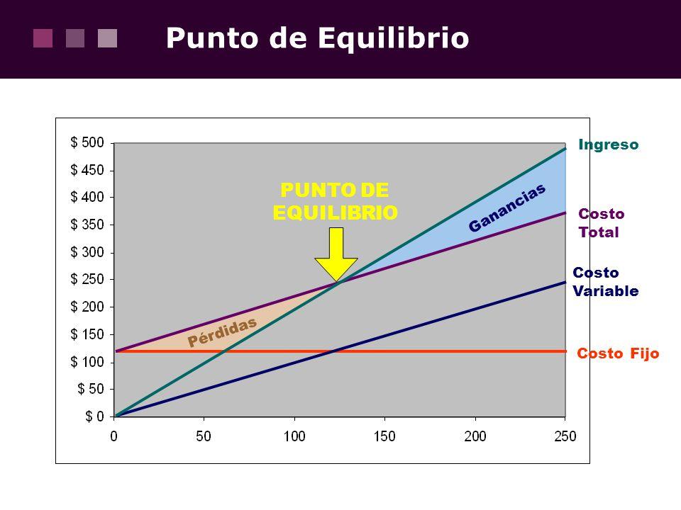 Punto de Equilibrio Costo Fijo Costo Variable Costo Total Ingreso PUNTO DE EQUILIBRIO Ganancias Pérdidas