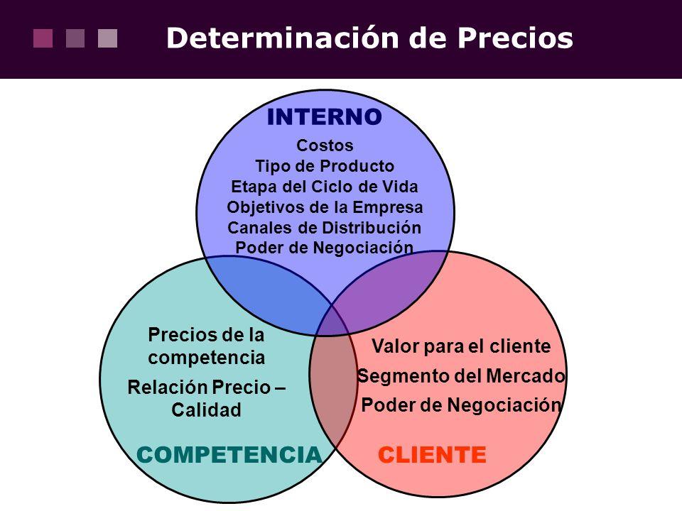 Determinación de Precios INTERNO CLIENTECOMPETENCIA Costos Tipo de Producto Etapa del Ciclo de Vida Objetivos de la Empresa Canales de Distribución Po