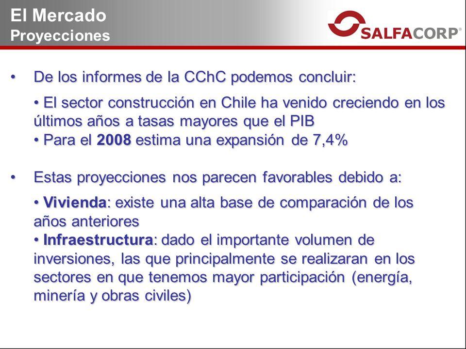 El Mercado Proyecciones De los informes de la CChC podemos concluir:De los informes de la CChC podemos concluir: El sector construcción en Chile ha venido creciendo en los últimos años a tasas mayores que el PIB El sector construcción en Chile ha venido creciendo en los últimos años a tasas mayores que el PIB Para el 2008 estima una expansión de 7,4% Para el 2008 estima una expansión de 7,4% Estas proyecciones nos parecen favorables debido a:Estas proyecciones nos parecen favorables debido a: Vivienda: existe una alta base de comparación de los años anteriores Vivienda: existe una alta base de comparación de los años anteriores Infraestructura: dado el importante volumen de inversiones, las que principalmente se realizaran en los sectores en que tenemos mayor participación (energía, minería y obras civiles) Infraestructura: dado el importante volumen de inversiones, las que principalmente se realizaran en los sectores en que tenemos mayor participación (energía, minería y obras civiles)