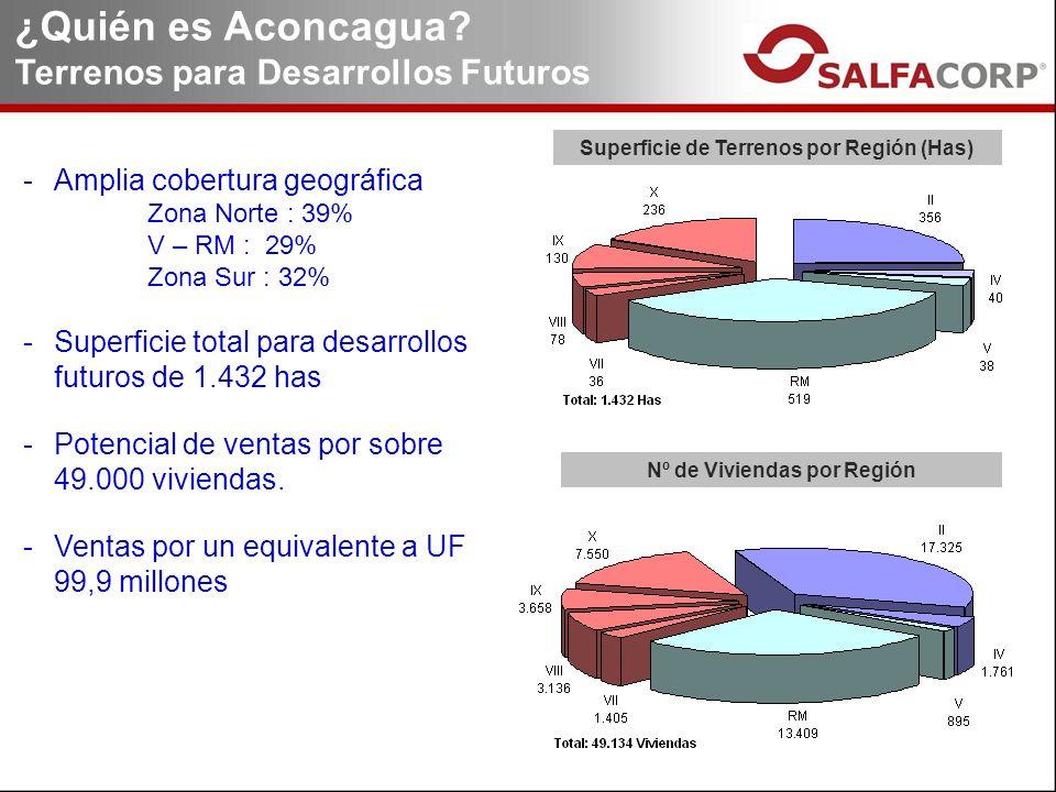 Superficie de Terrenos por Región (Has) Nº de Viviendas por Región -Amplia cobertura geográfica Zona Norte : 39% V – RM : 29% Zona Sur : 32% -Superficie total para desarrollos futuros de 1.432 has -Potencial de ventas por sobre 49.000 viviendas.