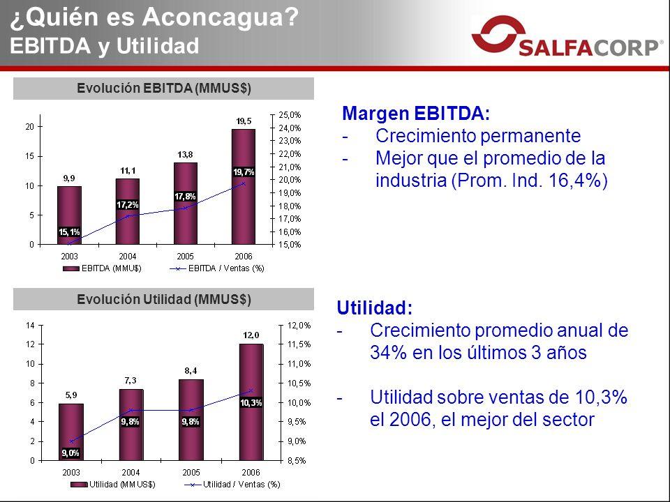 Margen EBITDA: -Crecimiento permanente -Mejor que el promedio de la industria (Prom. Ind. 16,4%) Evolución EBITDA (MMUS$) Evolución Utilidad (MMUS$) U