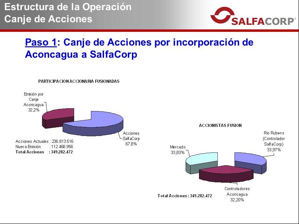 Paso 1: Canje de Acciones por incorporación de Aconcagua a SalfaCorp Estructura de la Operación Canje de Acciones