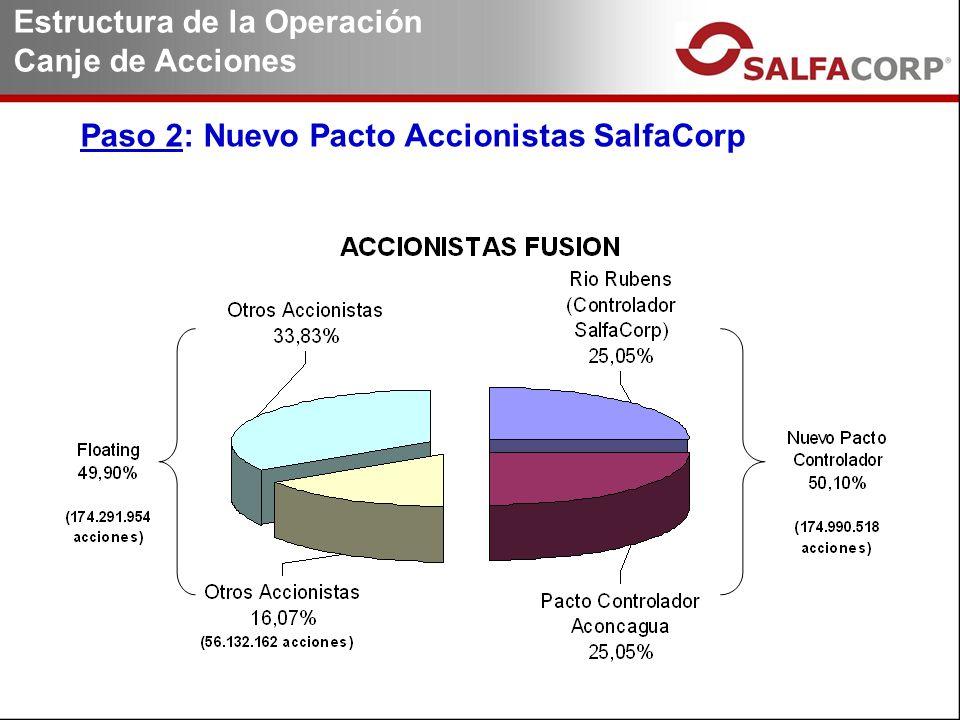Paso 2: Nuevo Pacto Accionistas SalfaCorp Estructura de la Operación Canje de Acciones