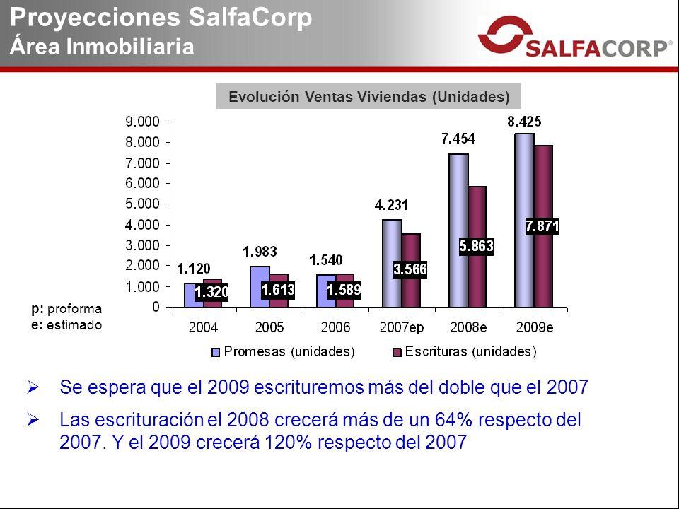 Proyecciones SalfaCorp Área Inmobiliaria p: proforma e: estimado Se espera que el 2009 escrituremos más del doble que el 2007 Las escrituración el 2008 crecerá más de un 64% respecto del 2007.