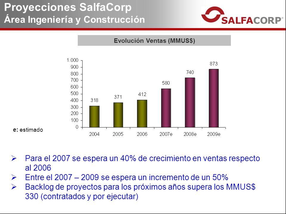 Proyecciones SalfaCorp Área Ingeniería y Construcción e: estimado Para el 2007 se espera un 40% de crecimiento en ventas respecto al 2006 Entre el 2007 – 2009 se espera un incremento de un 50% Backlog de proyectos para los próximos años supera los MMUS$ 330 (contratados y por ejecutar) Evolución Ventas (MMUS$)