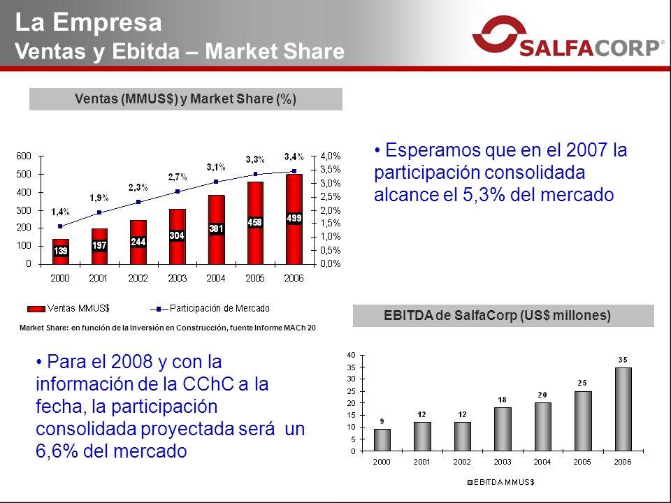 Ventas (MMUS$) y Market Share (%) EBITDA de SalfaCorp (US$ millones) La Empresa Ventas y Ebitda – Market Share Esperamos que en el 2007 la participación consolidada alcance el 5,3% del mercado Market Share: en función de la Inversión en Construcción, fuente Informe MACh 20 Para el 2008 y con la información de la CChC a la fecha, la participación consolidada proyectada será un 6,6% del mercado