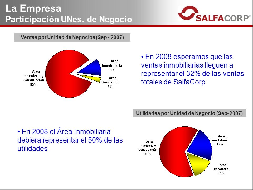 Ventas por Unidad de Negocios (Sep - 2007) Utilidades por Unidad de Negocio (Sep- 2007) La Empresa Participación UNes. de Negocio En 2008 esperamos qu