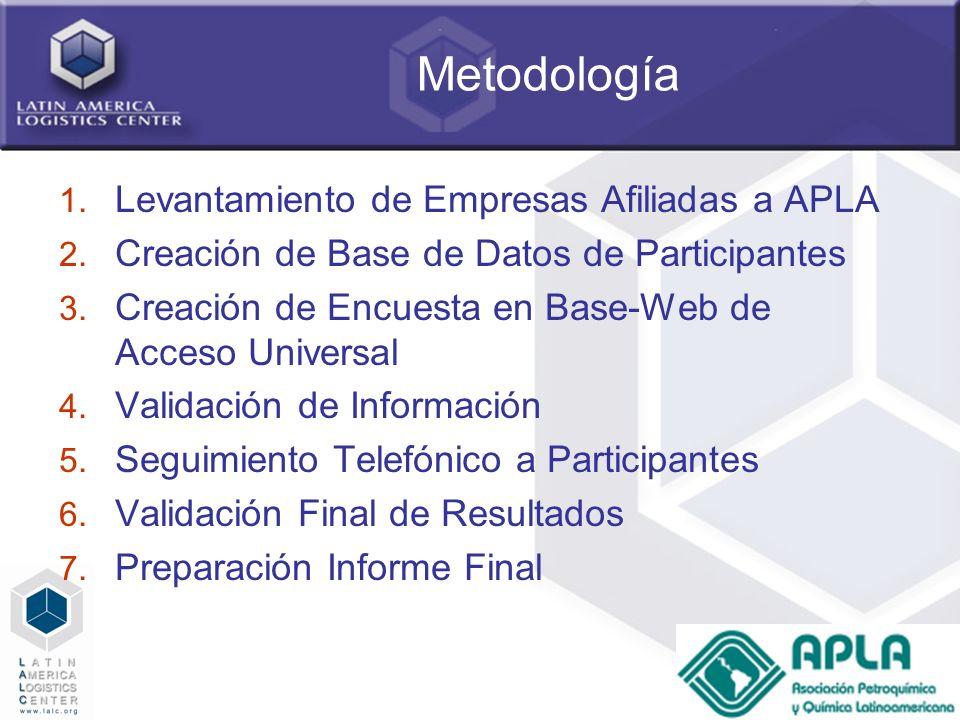 10 Metodología 1. Levantamiento de Empresas Afiliadas a APLA 2. Creación de Base de Datos de Participantes 3. Creación de Encuesta en Base-Web de Acce