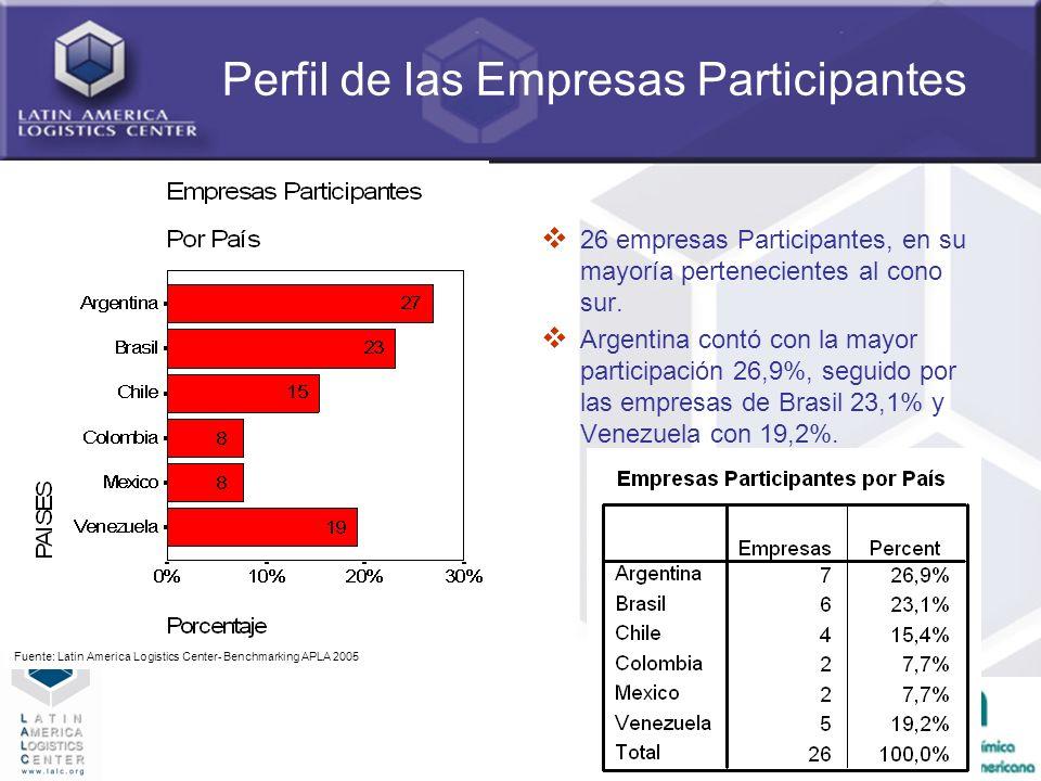 11 Perfil de las Empresas Participantes 26 empresas Participantes, en su mayoría pertenecientes al cono sur. Argentina contó con la mayor participació