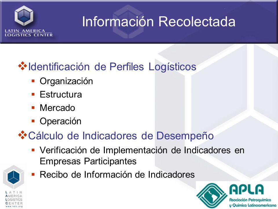 13 Información Recolectada Identificación de Perfiles Logísticos Organización Estructura Mercado Operación Cálculo de Indicadores de Desempeño Verific