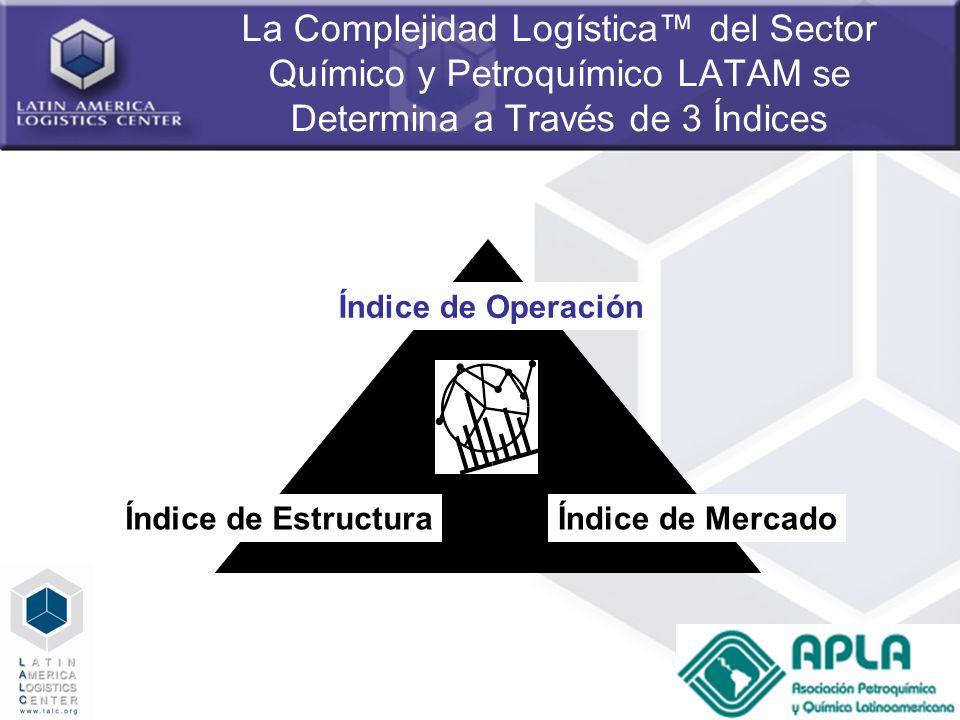 14 La Complejidad Logística del Sector Químico y Petroquímico LATAM se Determina a Través de 3 Índices Índice de Operación Índice de EstructuraÍndice