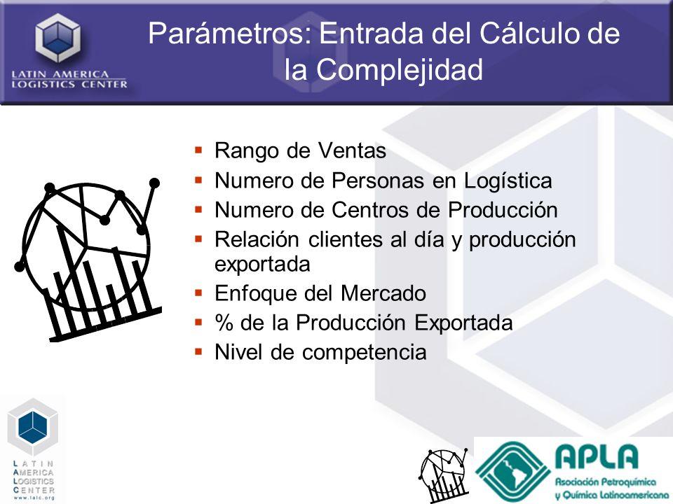 16 Parámetros: Entrada del Cálculo de la Complejidad Rango de Ventas Numero de Personas en Logística Numero de Centros de Producción Relación clientes