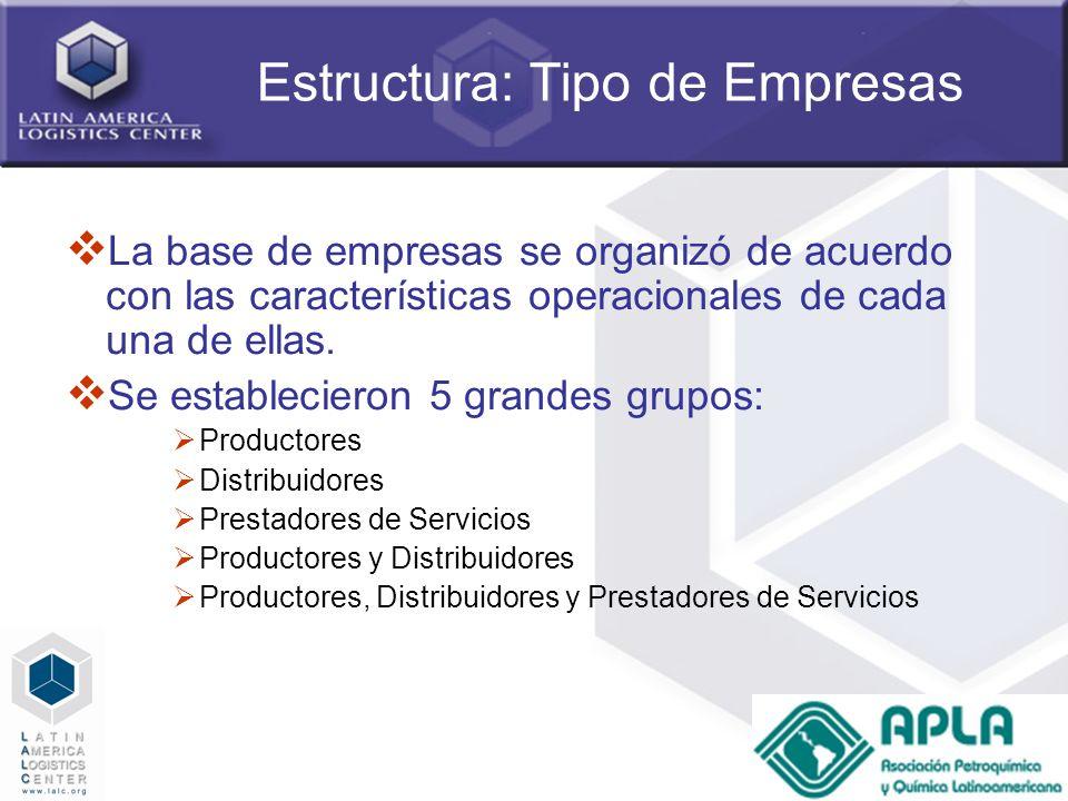 17 Estructura: Tipo de Empresas La base de empresas se organizó de acuerdo con las características operacionales de cada una de ellas. Se estableciero
