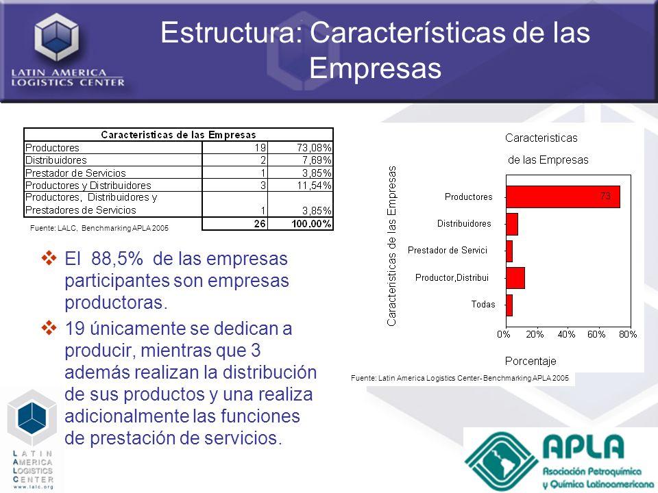 18 Estructura: Características de las Empresas El 88,5% de las empresas participantes son empresas productoras. 19 únicamente se dedican a producir, m