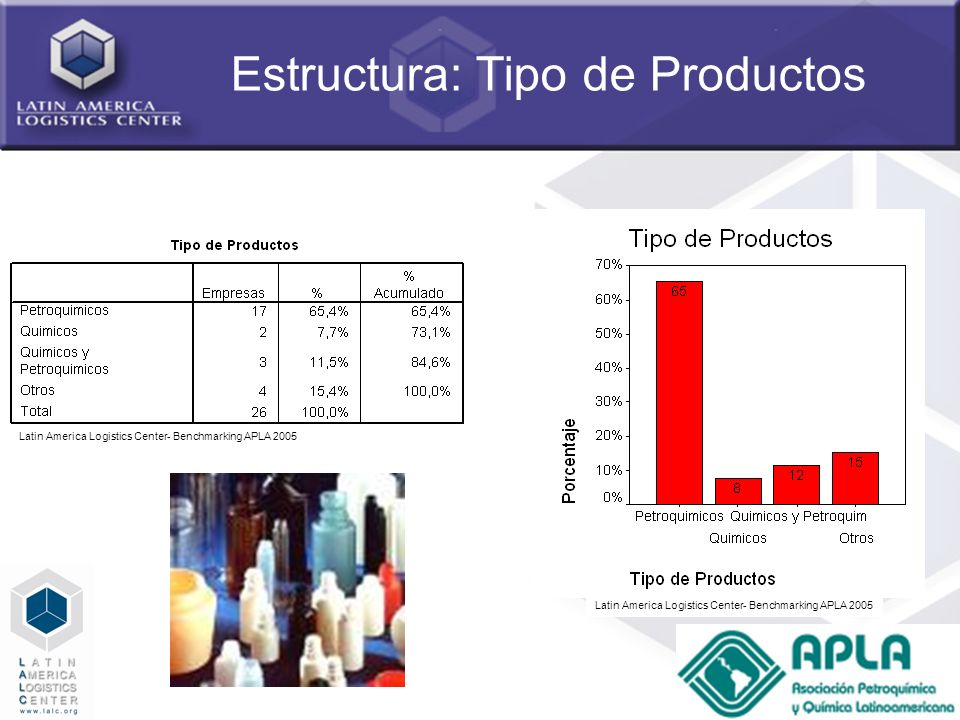 19 Estructura: Tipo de Productos Latin America Logistics Center- Benchmarking APLA 2005