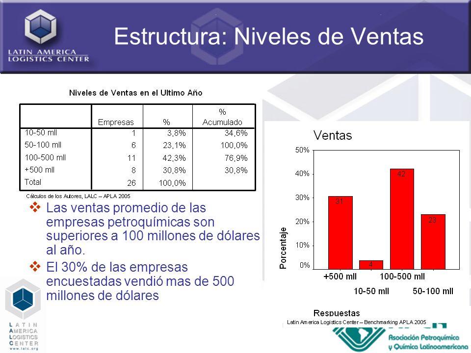 20 Estructura: Niveles de Ventas Las ventas promedio de las empresas petroquímicas son superiores a 100 millones de dólares al año. El 30% de las empr