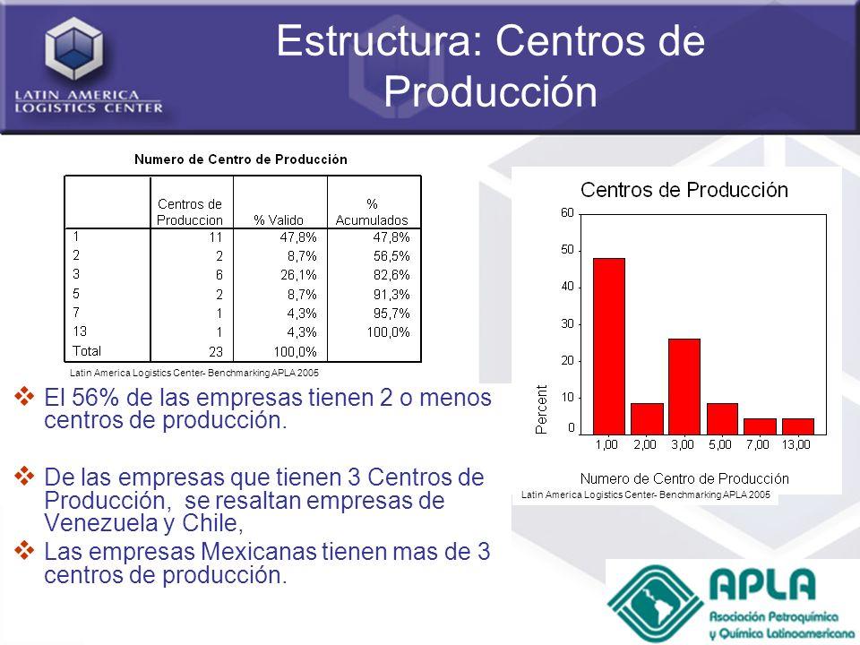 21 Estructura: Centros de Producción El 56% de las empresas tienen 2 o menos centros de producción. De las empresas que tienen 3 Centros de Producción