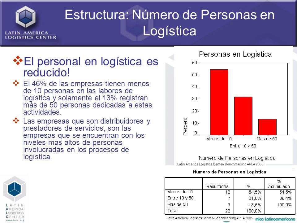 22 Estructura: Número de Personas en Logística El personal en logística es reducido! El 46% de las empresas tienen menos de 10 personas en las labores