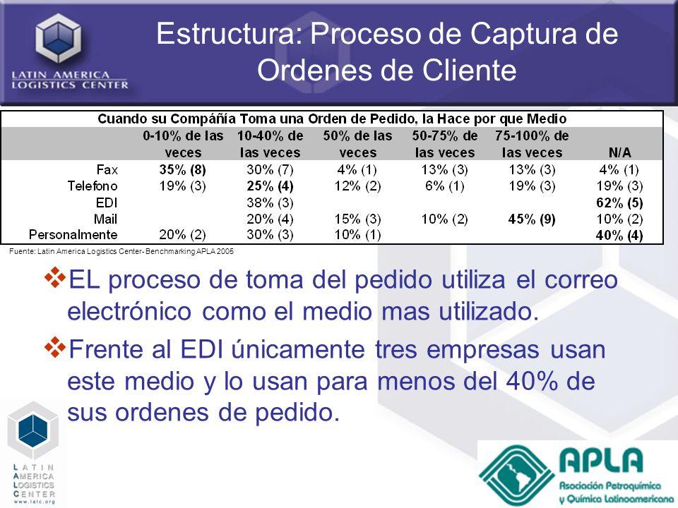 24 Estructura: Proceso de Captura de Ordenes de Cliente EL proceso de toma del pedido utiliza el correo electrónico como el medio mas utilizado. Frent