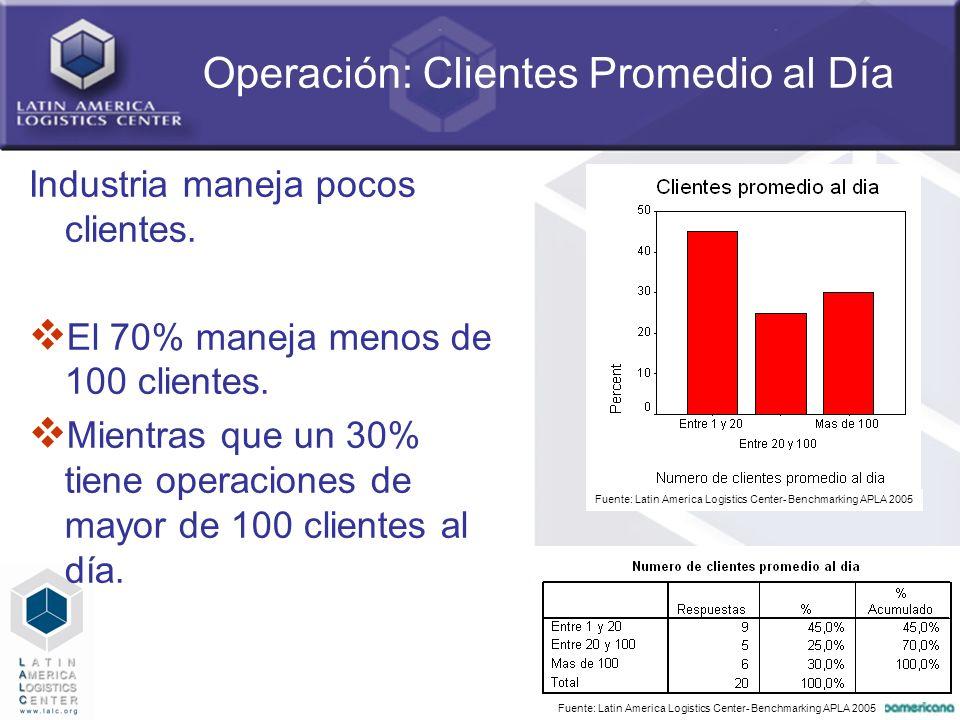 26 Operación: Clientes Promedio al Día Industria maneja pocos clientes. El 70% maneja menos de 100 clientes. Mientras que un 30% tiene operaciones de