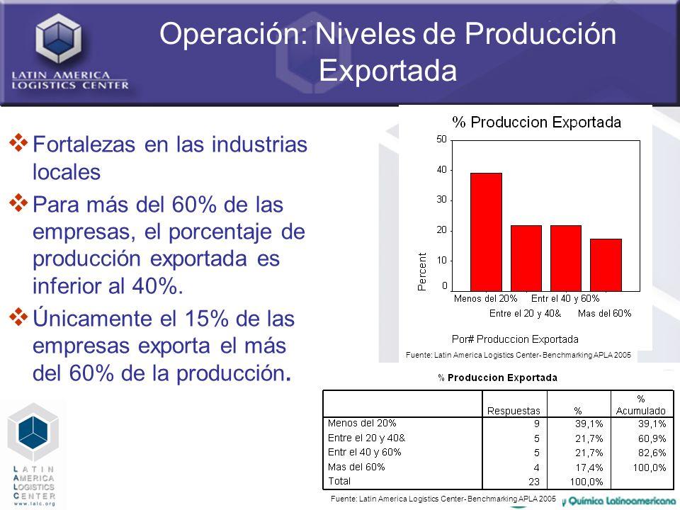 27 Operación: Niveles de Producción Exportada Fortalezas en las industrias locales Para más del 60% de las empresas, el porcentaje de producción expor