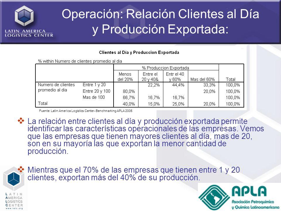 28 Operación: Relación Clientes al Día y Producción Exportada: La relación entre clientes al día y producción exportada permite identificar las caract