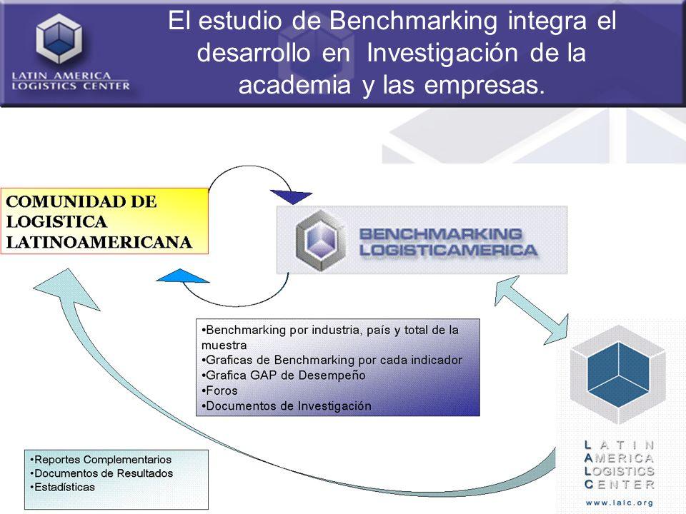 3 El estudio de Benchmarking integra el desarrollo en Investigación de la academia y las empresas.