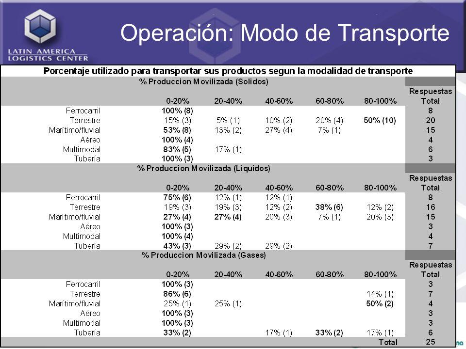 30 Operación: Modo de Transporte