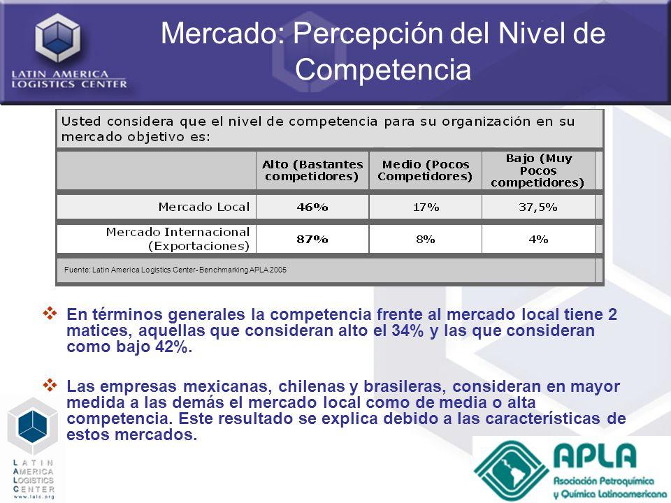 32 Mercado: Percepción del Nivel de Competencia En términos generales la competencia frente al mercado local tiene 2 matices, aquellas que consideran