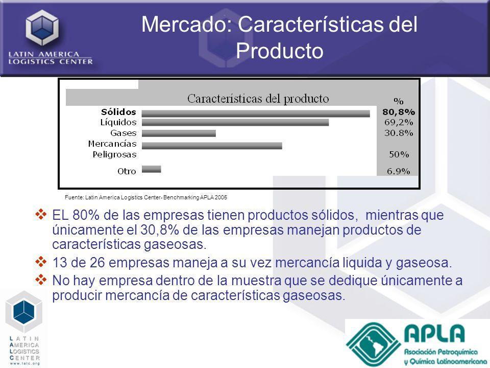 33 Mercado: Características del Producto EL 80% de las empresas tienen productos sólidos, mientras que únicamente el 30,8% de las empresas manejan pro