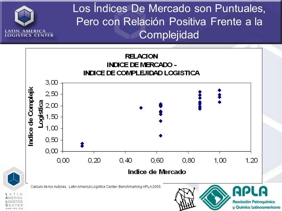34 Los Índices De Mercado son Puntuales, Pero con Relación Positiva Frente a la Complejidad Calculo de los Autores, Latin America Logistics Center- Be