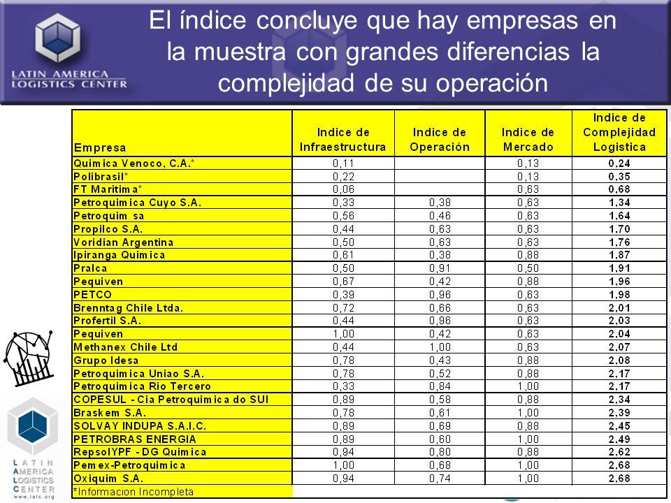 35 El índice concluye que hay empresas en la muestra con grandes diferencias la complejidad de su operación