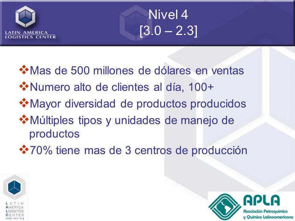 36 Nivel 4 [3.0 – 2.3] Mas de 500 millones de dólares en ventas Numero alto de clientes al día, 100+ Mayor diversidad de productos producidos Múltiple