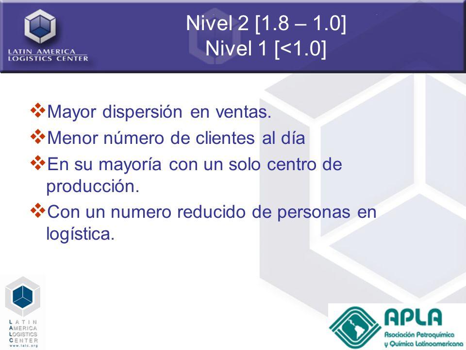 38 Nivel 2 [1.8 – 1.0] Nivel 1 [<1.0] Mayor dispersión en ventas. Menor número de clientes al día En su mayoría con un solo centro de producción. Con