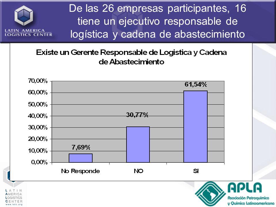 40 De las 26 empresas participantes, 16 tiene un ejecutivo responsable de logística y cadena de abastecimiento