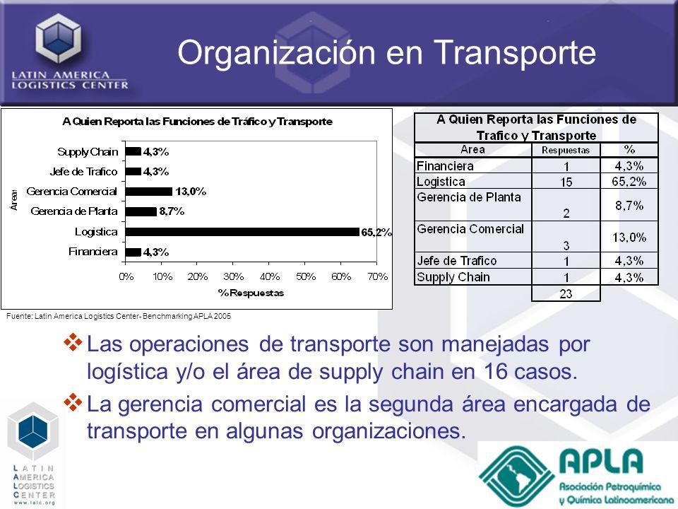 41 Organización en Transporte Las operaciones de transporte son manejadas por logística y/o el área de supply chain en 16 casos. La gerencia comercial