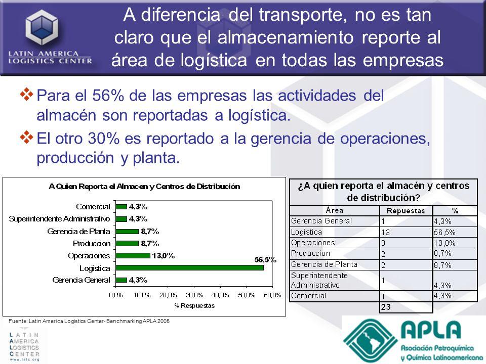 42 A diferencia del transporte, no es tan claro que el almacenamiento reporte al área de logística en todas las empresas Para el 56% de las empresas l