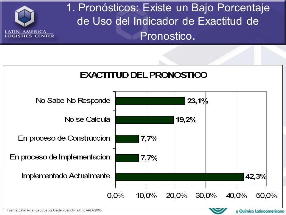 45 1. Pronósticos: Existe un Bajo Porcentaje de Uso del Indicador de Exactitud de Pronostico. Fuente: Latin America Logistics Center- Benchmarking APL